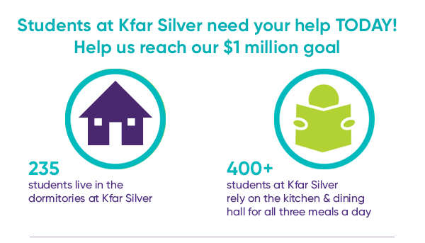 Students  at Kfar Silver need Your Help Today!